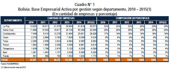 base empresarial por departamento bolivia