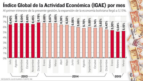 Info-IGAE