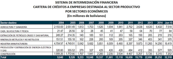 TABLA creditos sector productivo1