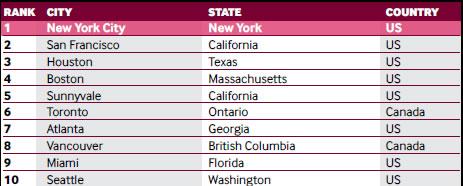ranking america