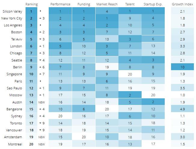 ranking ecosisitema startups