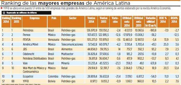 ranking mayores empresas