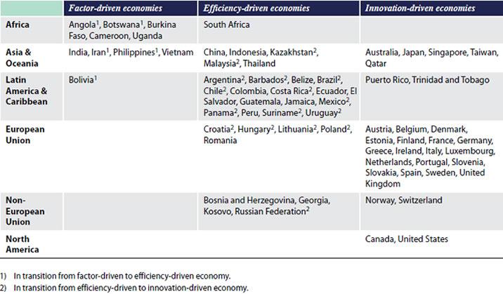 tabla economia nivel desarrollo