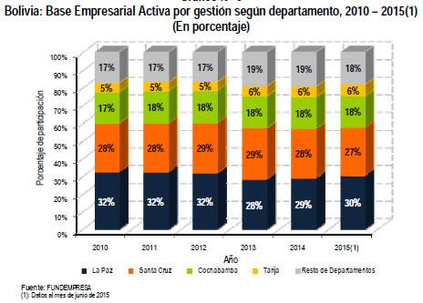 tabla empresas por departamento