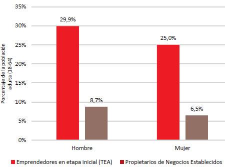 Fuente: GEM Bolivia 2014, Encuesta a la Población Adulta (APS).