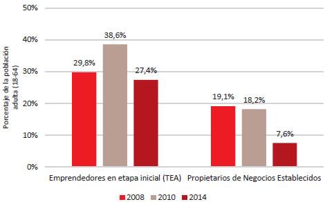 Fuente: GEM Bolivia 2008, 2010 y 2014, Encuesta a la Población Adulta (APS).
