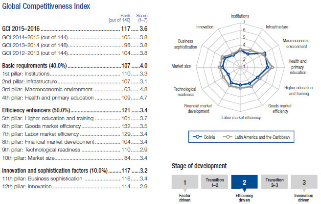 indice competitividad bolivia