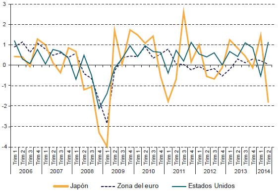 region crecimiento PIB