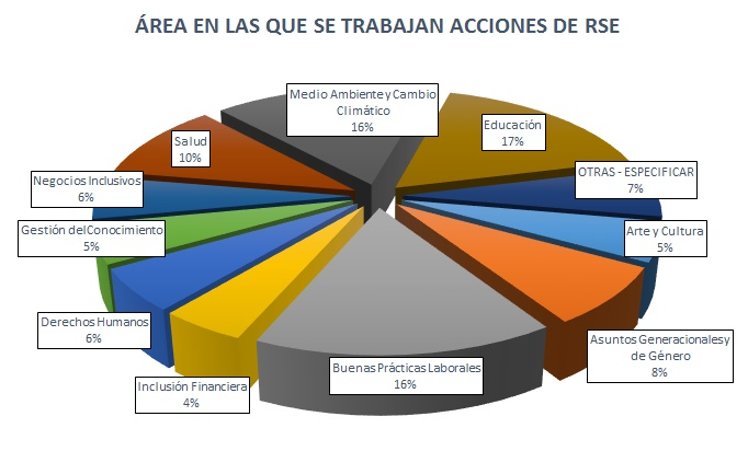 areas RSE