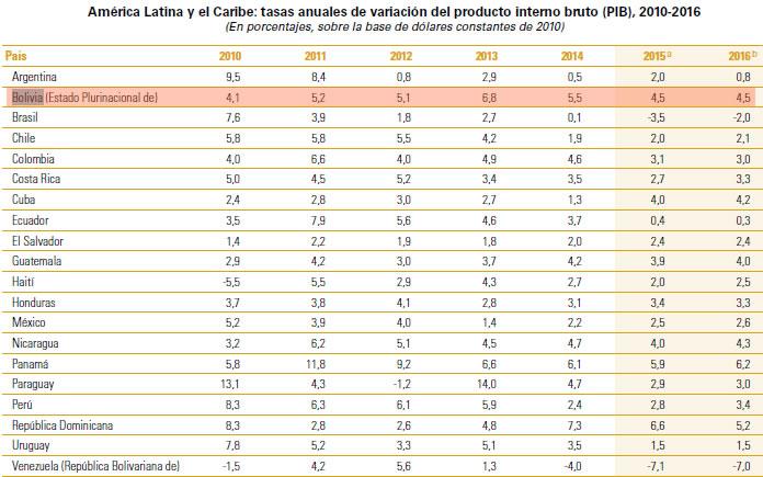 Fuente: Comisión Económica para América Latina y el Caribe (CEPAL),