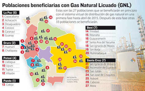 Gas-Natural-Licuado