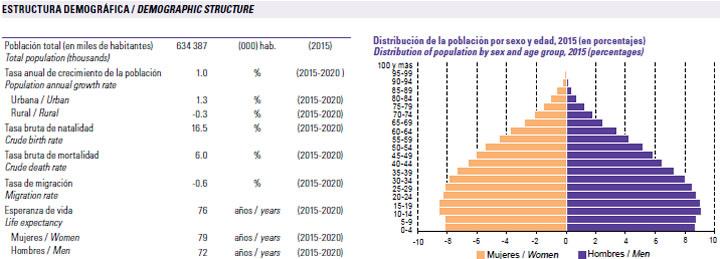 grafico poblacion