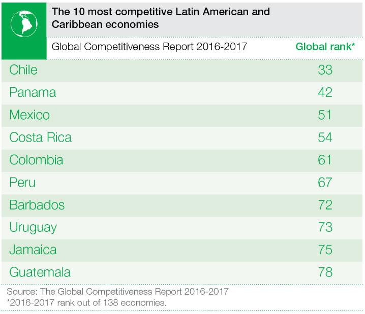 reporte-competitividad-global-2016-2017-2