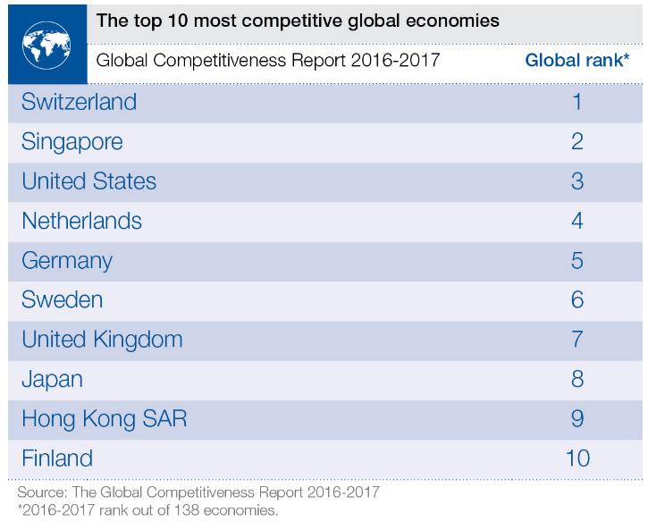 reporte-competitividad-global-2016-2017