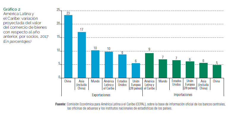 CEPAL- Perspectivas del Comercio Internacional de América Latina y el Caribe:  recuperación en un contexto de incertidumbre - Publicaciones